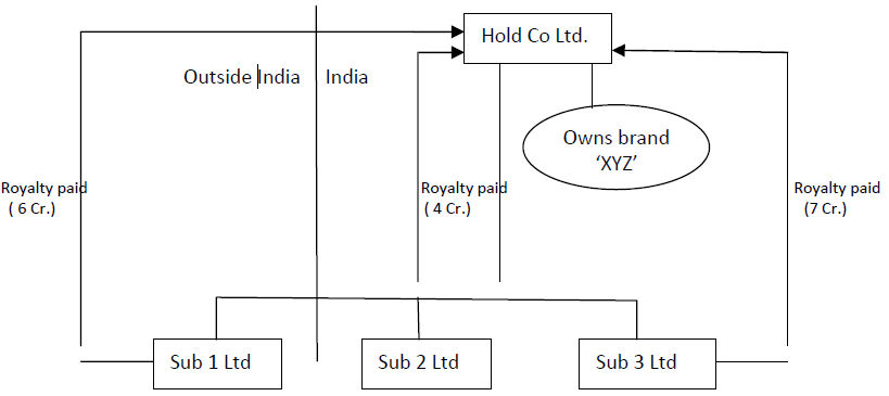 transfer pricing audit applicability in india