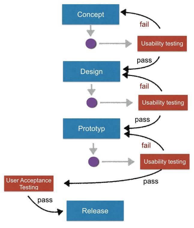 application process hbx strategic requirements