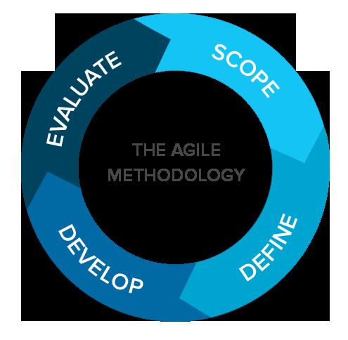 rapid application development software method