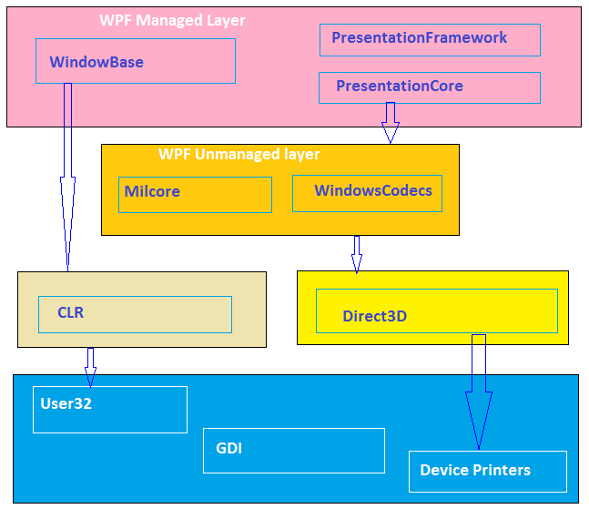 data driven applications with mvvm