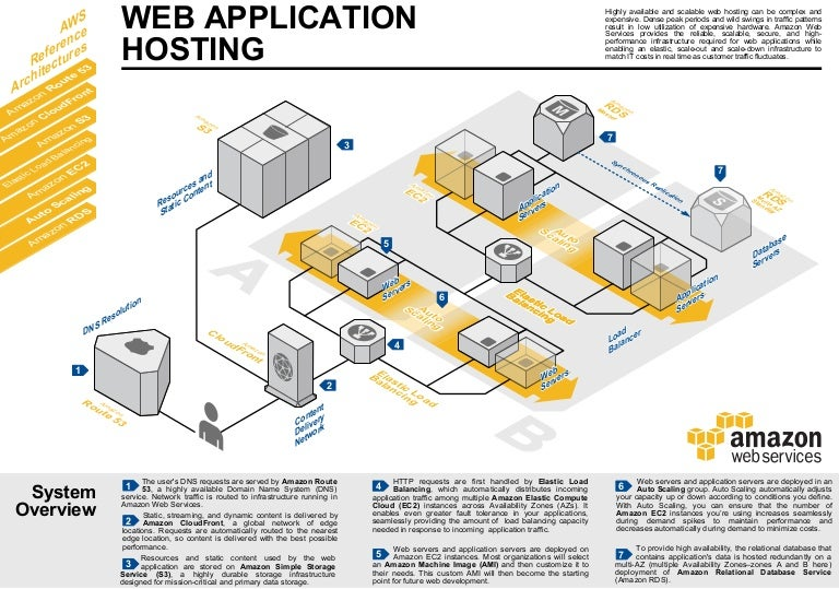 how to draw applications architecture