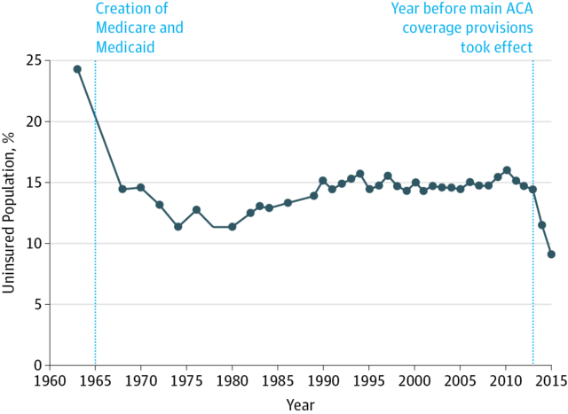 medicare application private health care reduced premium