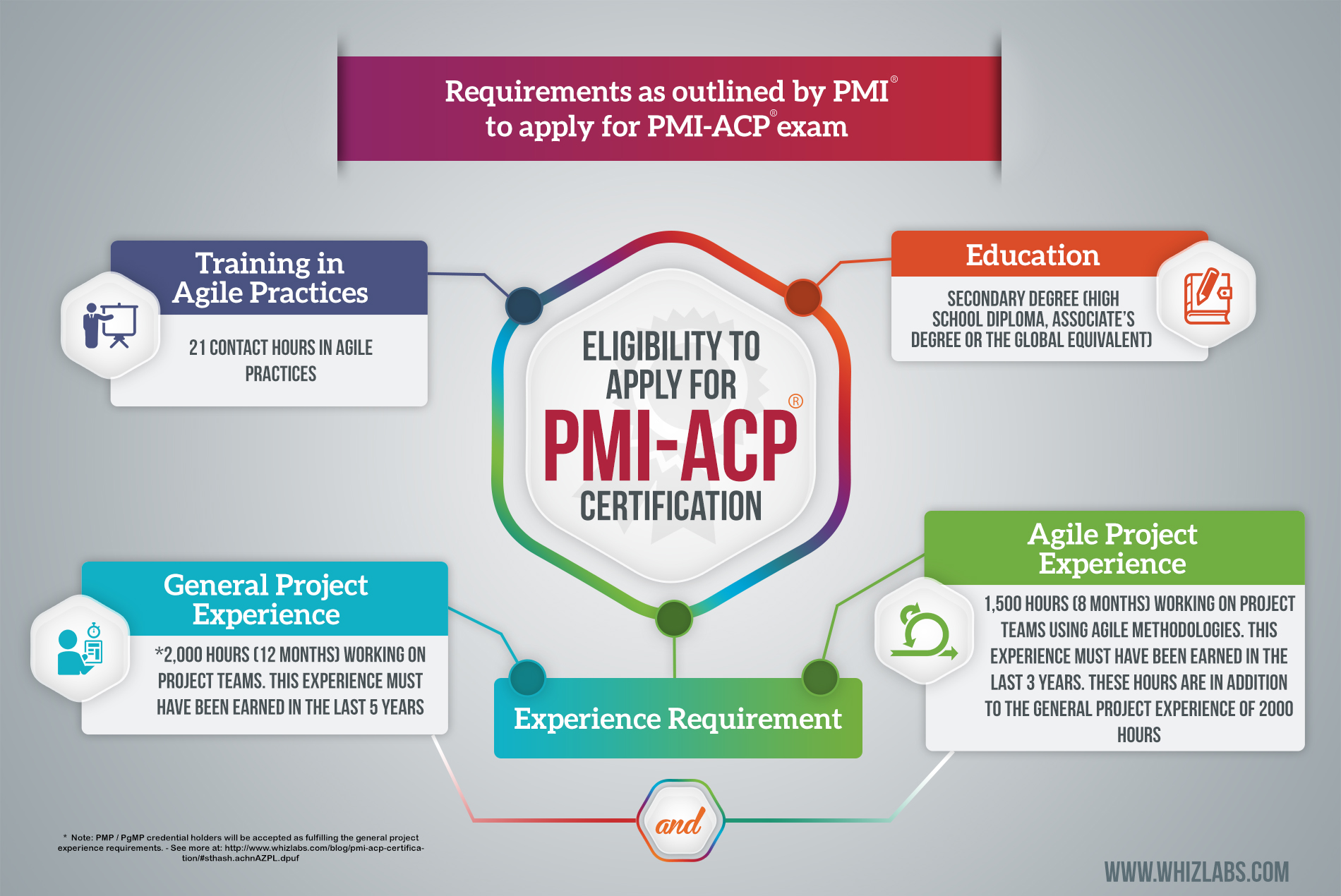 general practice experience pathway application
