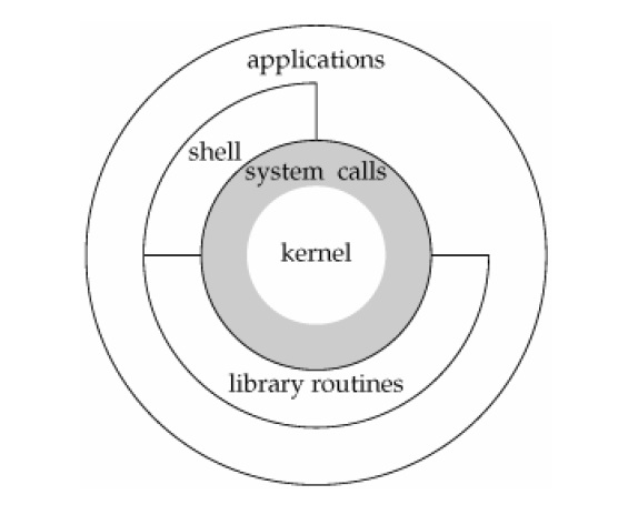 what are application libraries in linux