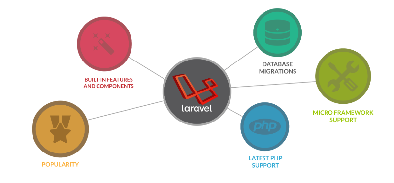 application to program in laravel