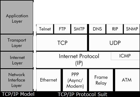 explain all internet application protocols