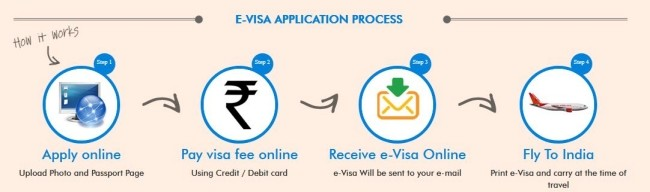 online indian visa application from