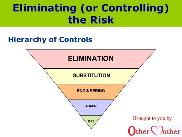 hierarchy of control and its application
