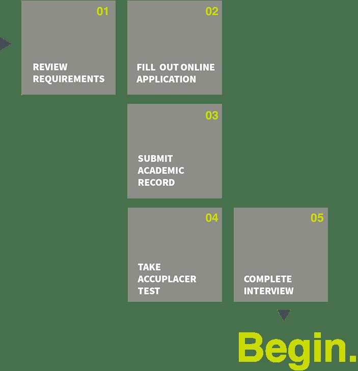 bdo graduate program application process
