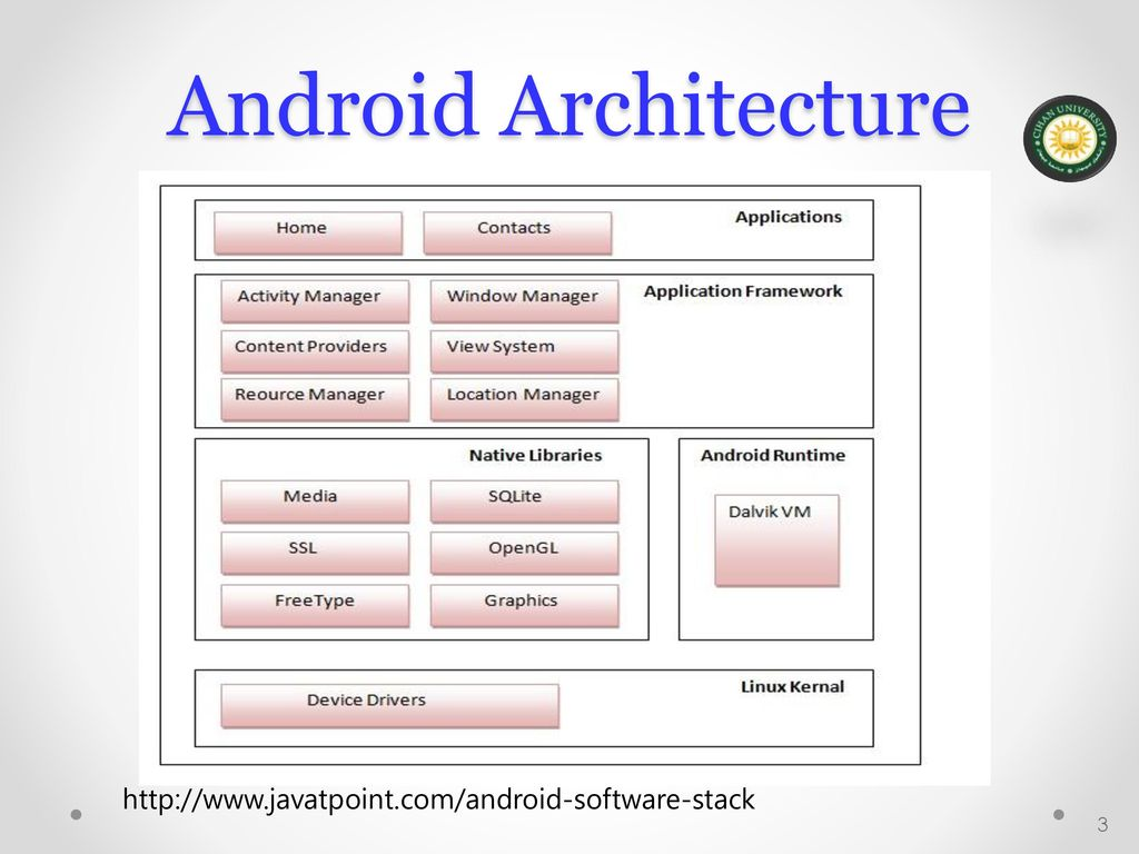 mobile application development android ppt