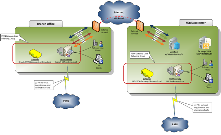 application request routing sbs 2011