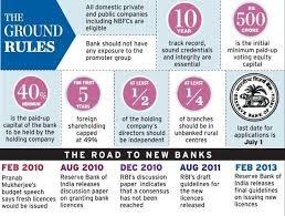 new bank licences applicants list