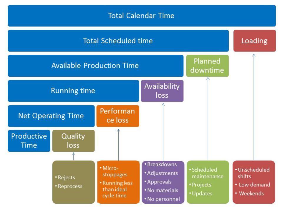 time availability on job application