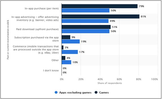 enterprise mobile application market size