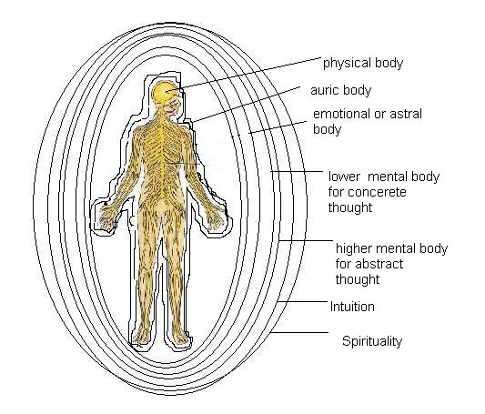 healing through kundalini specific applications