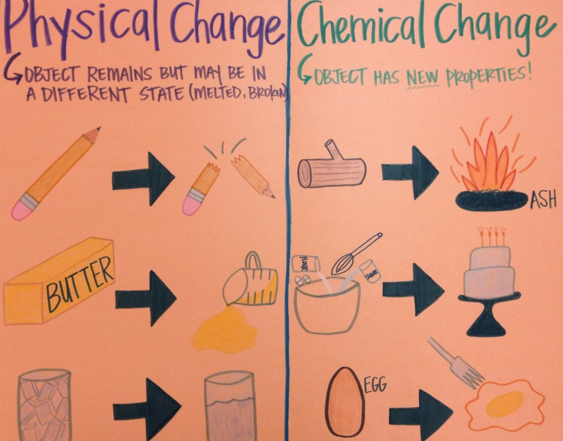 applications of chemical reactions and physical changes in daily life
