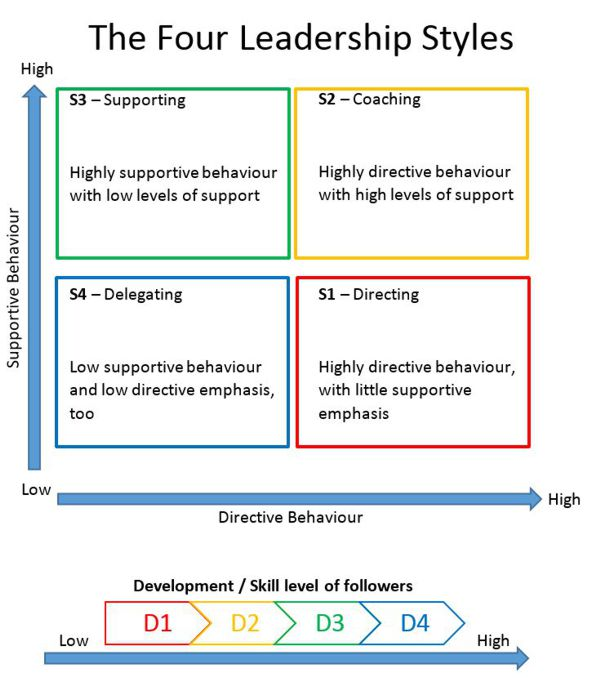 application of ohio state model of leadership