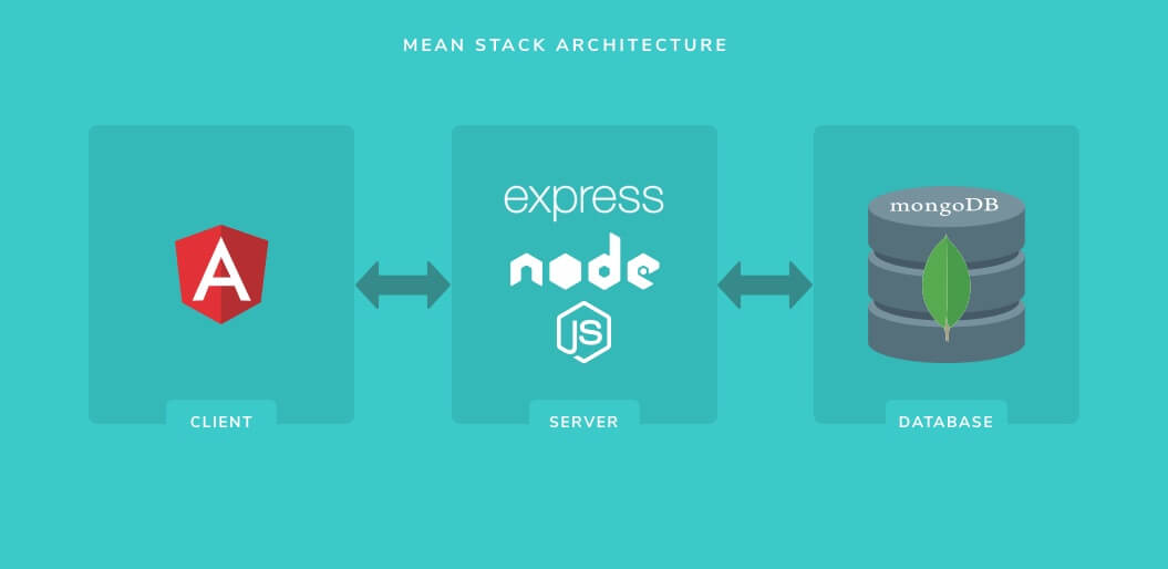 mean stack web application architecture