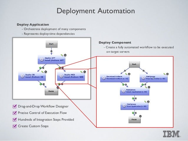 build drag and drop application