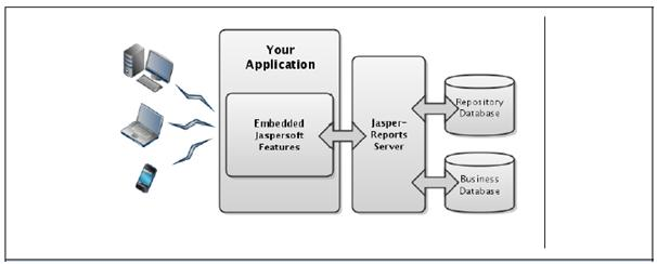 bi application in real world business world
