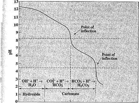 biological application of methyl green