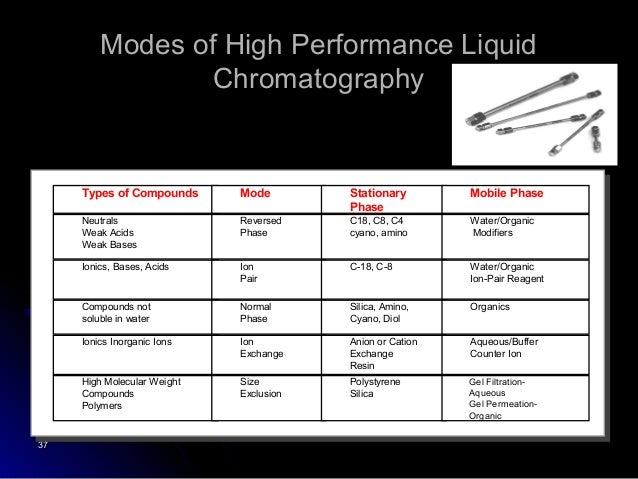 applications of gel filtration chromatography ppt
