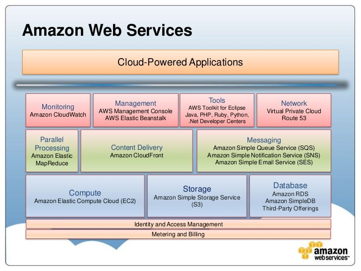 hosting services for web application