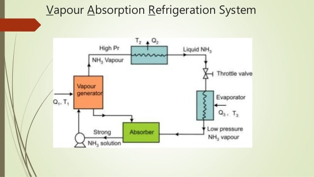 vapour absorption refrigeration system application
